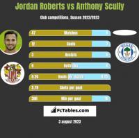 Jordan Roberts vs Anthony Scully h2h player stats