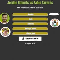 Jordan Roberts vs Fabio Tavares h2h player stats