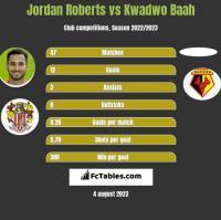 Jordan Roberts vs Kwadwo Baah h2h player stats