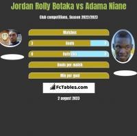 Jordan Rolly Botaka vs Adama Niane h2h player stats