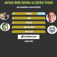 Jordan Rolly Botaka vs Adrien Trebel h2h player stats