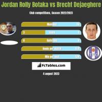 Jordan Rolly Botaka vs Brecht Dejaeghere h2h player stats