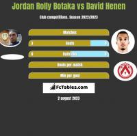 Jordan Rolly Botaka vs David Henen h2h player stats