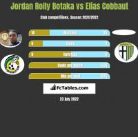 Jordan Rolly Botaka vs Elias Cobbaut h2h player stats