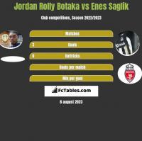 Jordan Rolly Botaka vs Enes Saglik h2h player stats