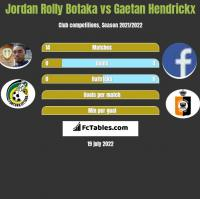 Jordan Rolly Botaka vs Gaetan Hendrickx h2h player stats