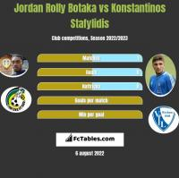 Jordan Rolly Botaka vs Konstantinos Stafylidis h2h player stats