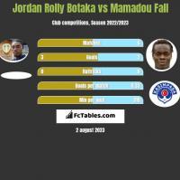 Jordan Rolly Botaka vs Mamadou Fall h2h player stats