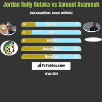 Jordan Rolly Botaka vs Samuel Asamoah h2h player stats