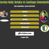 Jordan Rolly Botaka vs Santiago Colombatto h2h player stats