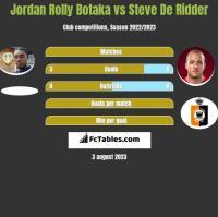 Jordan Rolly Botaka vs Steve De Ridder h2h player stats