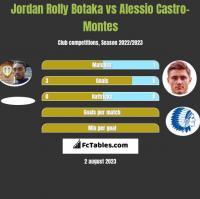 Jordan Rolly Botaka vs Alessio Castro-Montes h2h player stats
