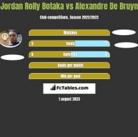 Jordan Rolly Botaka vs Alexandre De Bruyn h2h player stats