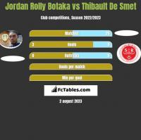 Jordan Rolly Botaka vs Thibault De Smet h2h player stats