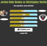 Jordan Rolly Botaka vs Christopher Durkin h2h player stats