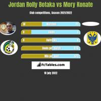Jordan Rolly Botaka vs Mory Konate h2h player stats