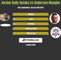 Jordan Rolly Botaka vs Anderson Niangbo h2h player stats