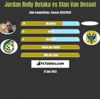 Jordan Rolly Botaka vs Stan Van Dessel h2h player stats