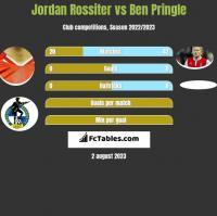 Jordan Rossiter vs Ben Pringle h2h player stats