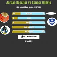 Jordan Rossiter vs Connor Ogilvie h2h player stats