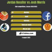 Jordan Rossiter vs Josh Morris h2h player stats