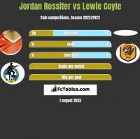 Jordan Rossiter vs Lewie Coyle h2h player stats