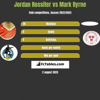 Jordan Rossiter vs Mark Byrne h2h player stats