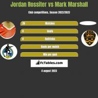 Jordan Rossiter vs Mark Marshall h2h player stats