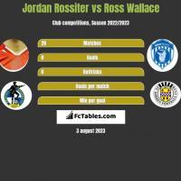 Jordan Rossiter vs Ross Wallace h2h player stats