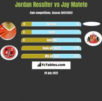 Jordan Rossiter vs Jay Matete h2h player stats
