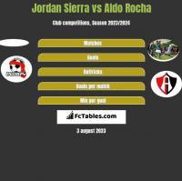 Jordan Sierra vs Aldo Rocha h2h player stats