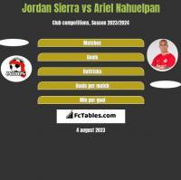 Jordan Sierra vs Ariel Nahuelpan h2h player stats