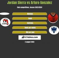 Jordan Sierra vs Arturo Gonzalez h2h player stats