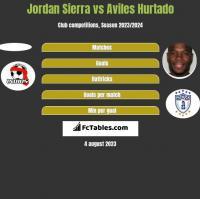 Jordan Sierra vs Aviles Hurtado h2h player stats