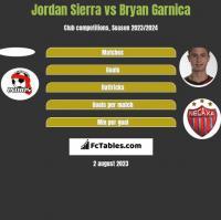 Jordan Sierra vs Bryan Garnica h2h player stats