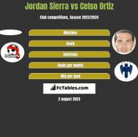 Jordan Sierra vs Celso Ortiz h2h player stats