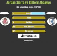 Jordan Sierra vs Clifford Aboagye h2h player stats
