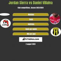 Jordan Sierra vs Daniel Villalva h2h player stats