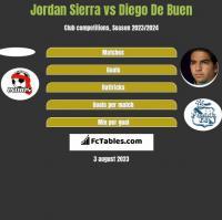 Jordan Sierra vs Diego De Buen h2h player stats
