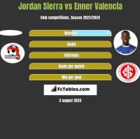 Jordan Sierra vs Enner Valencia h2h player stats