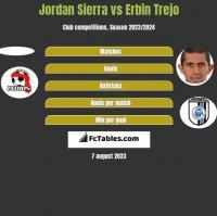 Jordan Sierra vs Erbin Trejo h2h player stats