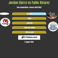 Jordan Sierra vs Fabio Alvarez h2h player stats