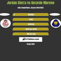 Jordan Sierra vs Gerardo Moreno h2h player stats