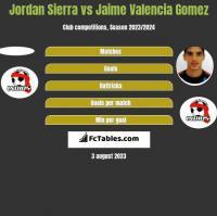 Jordan Sierra vs Jaime Valencia Gomez h2h player stats