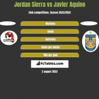 Jordan Sierra vs Javier Aquino h2h player stats