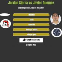 Jordan Sierra vs Javier Guemez h2h player stats