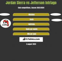 Jordan Sierra vs Jefferson Intriago h2h player stats