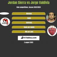 Jordan Sierra vs Jorge Valdivia h2h player stats