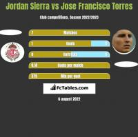 Jordan Sierra vs Jose Francisco Torres h2h player stats