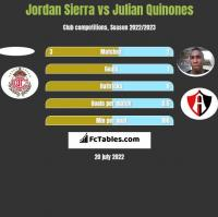 Jordan Sierra vs Julian Quinones h2h player stats
